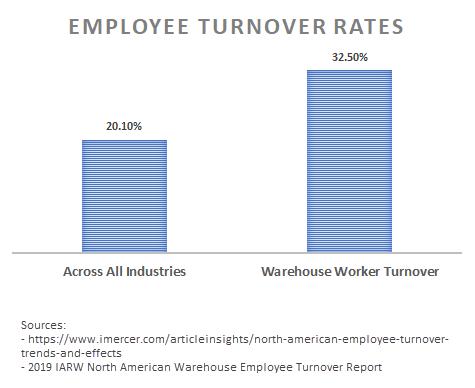 find warehouse worker